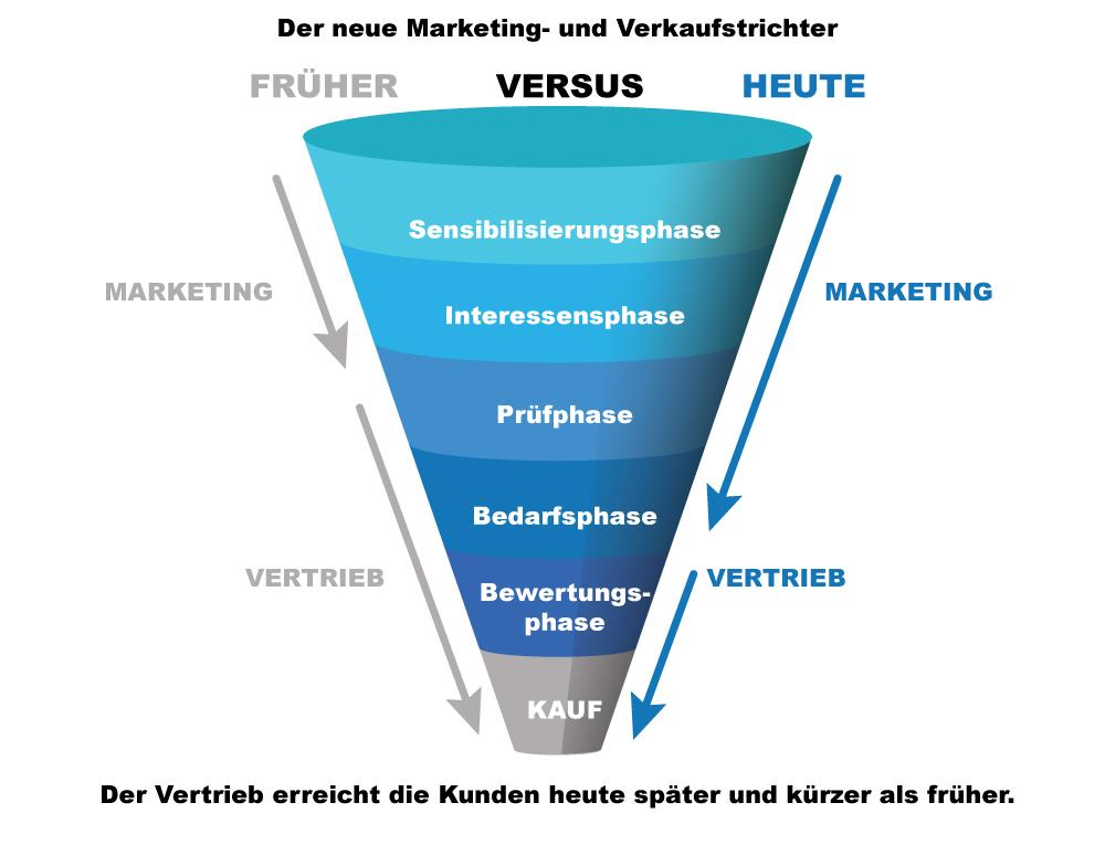 sales_Funnel_grafic